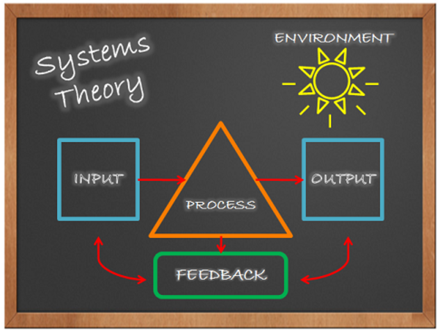 Modern Structural Systems Theory Of Management Timeline