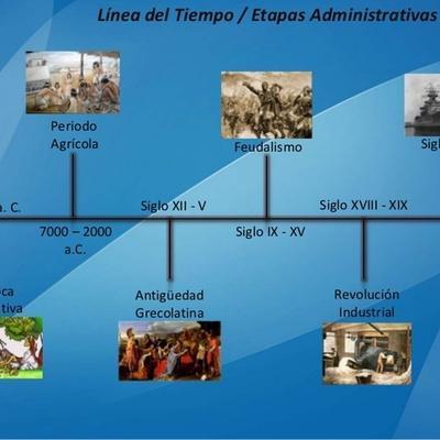 La historia de la administracion timeline