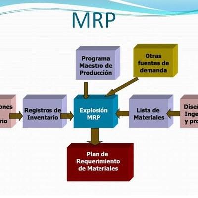 Sistemas MRP Y ERP timeline