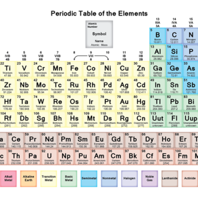History of the Periodic Table of the Elements timeline