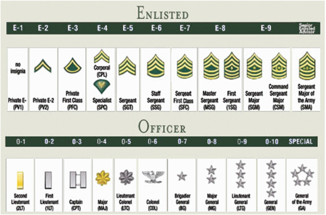 Basic Army Ranks In Order Ronald Reagan t...