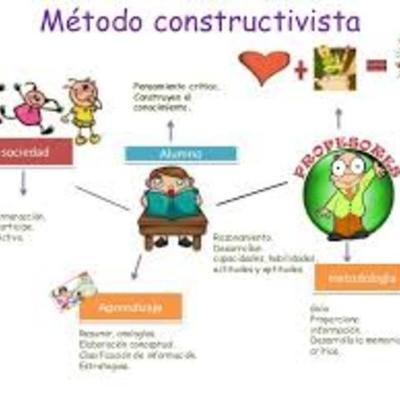 PRINCIPALES REPRESENTANTES DEL CONSTRUCTIVISMO. timeline