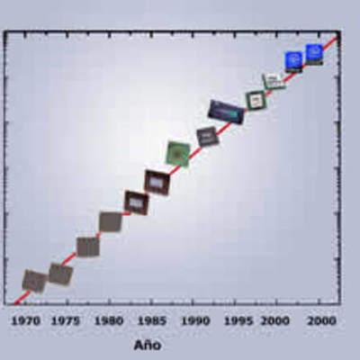 Historia microprocesadores timeline
