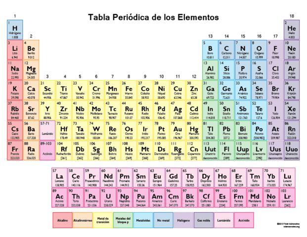 Historia de la tabla periodica timeline timetoast timelines tabla periodica actual urtaz Image collections