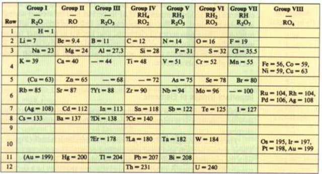 Tabla peridica de los elementos timeline timetoast timelines publico una version abreviada de la tabla periodicapara clasificar los elementos urtaz Image collections