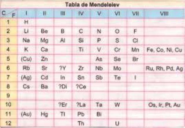 Historia de la tabla peridica timeline timetoast timelines primer tabla periodica urtaz Choice Image
