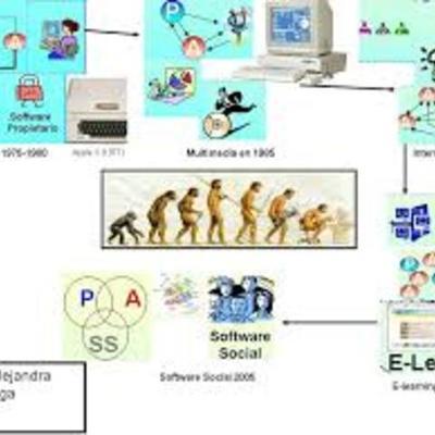 EVOLUCION DEL SOFTWARE Y VISION DE LOS AUTORES DE LA EPOCA timeline
