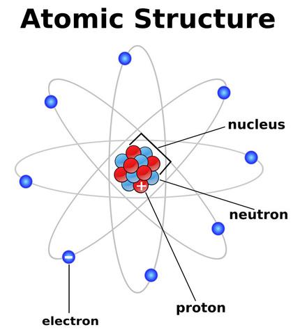 Atomic Struture