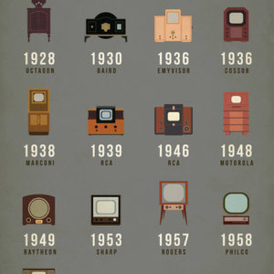 The Evolution of the Television timeline