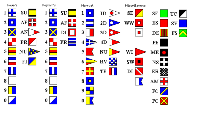 War time communications timeline timetoast timelines in the 1850s albert myer developed a system using left or right movements of a flag myers sytem only involved one flag and was a combination of left and publicscrutiny Image collections