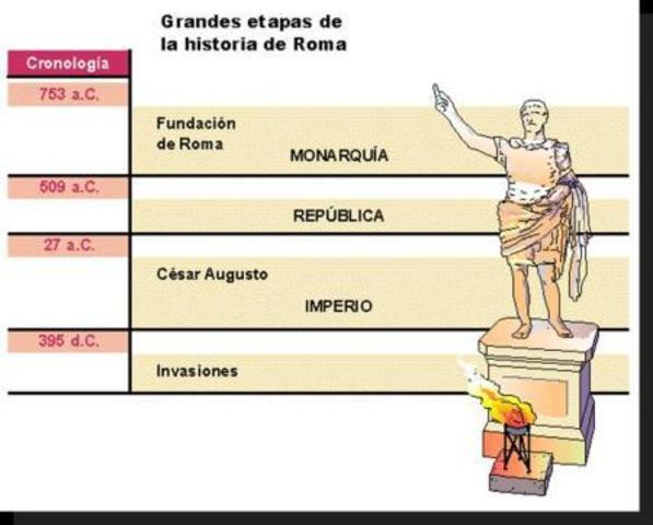 ETAPAS DEL DESARROLLO HISTORICO DEL PROCESO EN ROMA