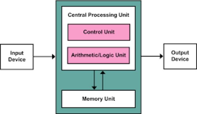 Computing history timeline timetoast timelines for Architecture von neumann