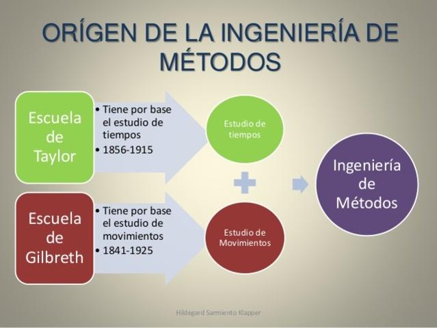 Historia del estudio de metodos y tiempos