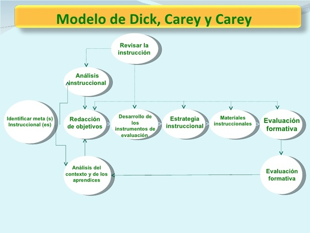 That interrupt beneficios dick y carey authoritative