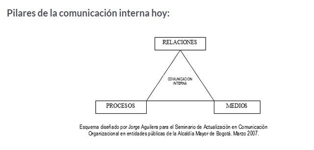 Comunicación organizacional en la era de la información