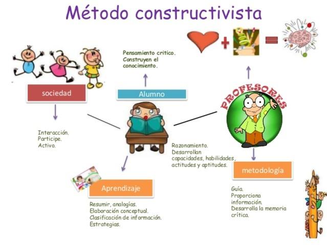 Constructivismo Educativo Siglo XIX-XXI