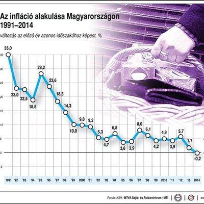 Magyarországi infláció története timeline
