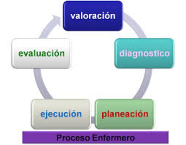 Las cinco fases del proceso de enfermeía