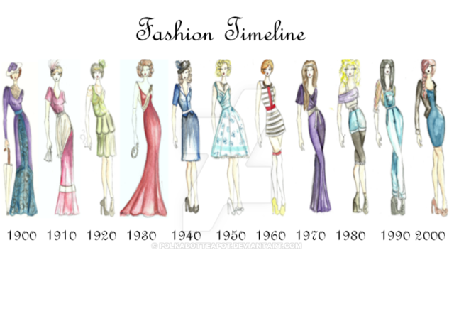 History Of Women 39 S Fashion Timeline Timetoast Timelines