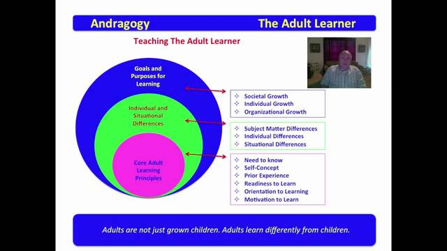 Gradually. adult learning theory course believe, that