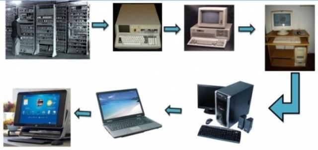 HISTORIA Y EVOLUCION DE LA COMPUTADORA