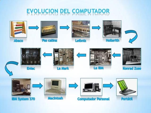 3 generacion de computadoras yahoo dating 2