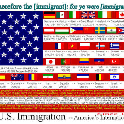 Major Issues, Events and Legislation Related to United States Immigration timeline