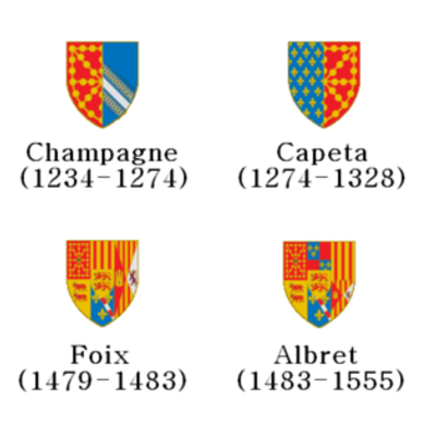 Navarra, un gran Reyno desde el principio hasta el final. timeline