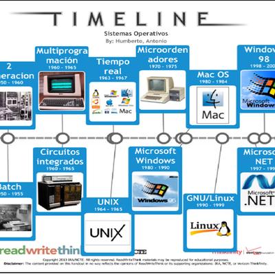 Linea De Tiempo De Los Sistemas Operativos timeline