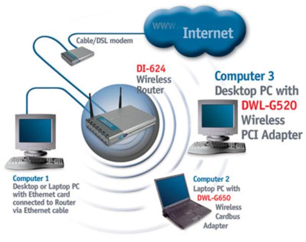 Wifi (Wireless Fidelity)