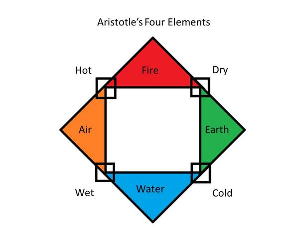 aristotle atomic theory diagram