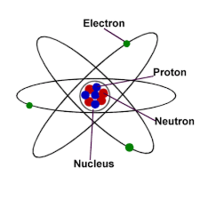 Story of the Atom timeline