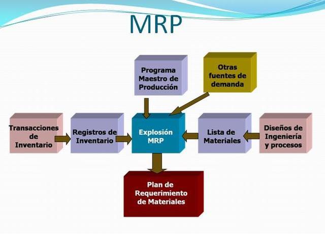LAGESTION DE RECURSOS EN LOS SISTEMAS MRP II