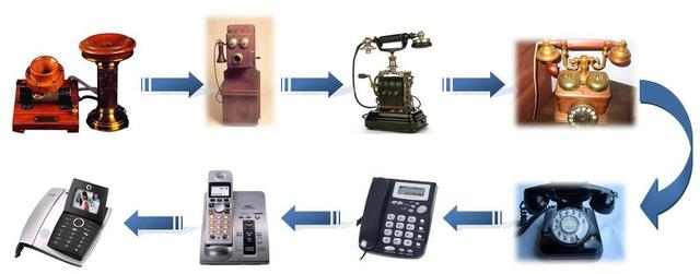 video evolucion del telefono
