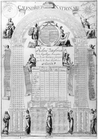 French Revolution Timeline Timetoast Timelines