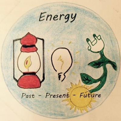 Energy: Past - Present - Future (eTwinning Project-2016) timeline