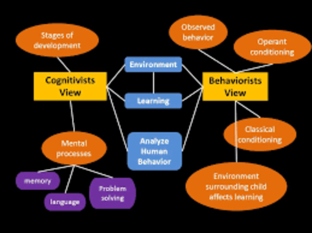 Link between Behaviorism and Cognitivism