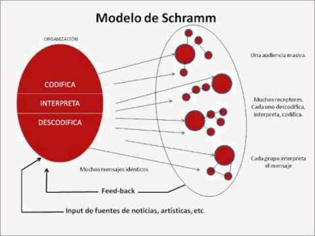 Wilbur Schramm: Los modelos como industria Aporte critico