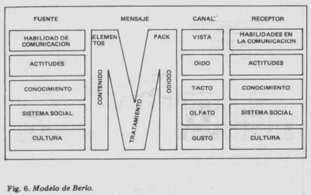 Bernard Berelson: Comunicación educativa y colectiva Aporte Critico