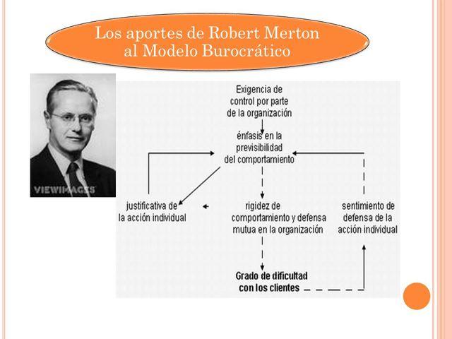 Robert Merton Fundamentación teórica