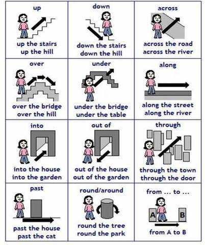 Prepositions of Movement or Direction