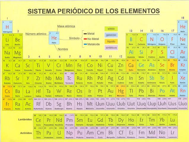 Evolucion de la tabla periodica timeline timetoast timelines tabla peridica moderna urtaz Image collections