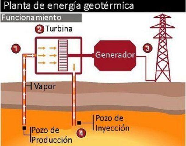 Desarrollo energ tico siglo xxi timeline timetoast timelines - En que consiste la energia geotermica ...