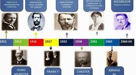 LINEA DEL TIEMPO DE PSICOLOGIA EMPRESARIAL timeline