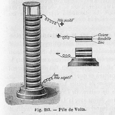 Volta inventa la batería eléctrica.