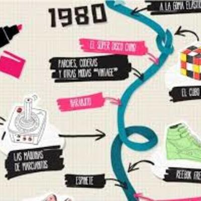 LINEA DE TIEMPO EVOLUCION DE LA HUMANIDAD timeline