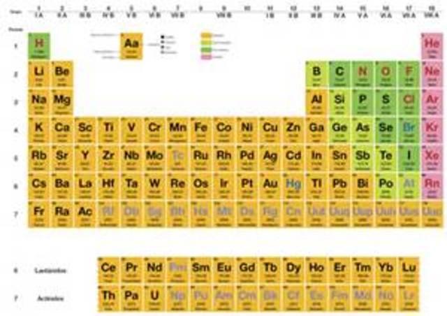 La historia de la qumica timeline timetoast timelines tabla periodica urtaz Choice Image
