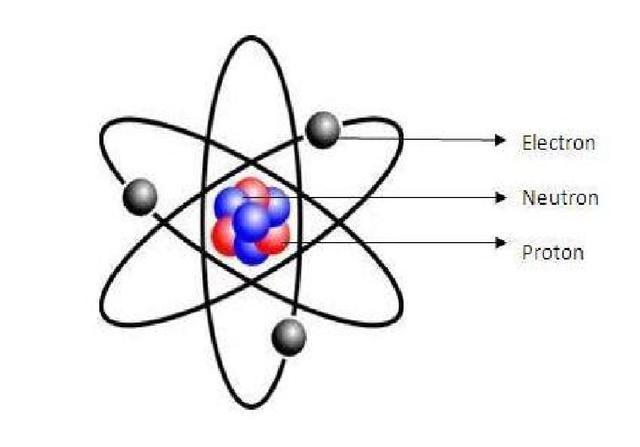 Atomic Theory Timeline | Timetoast timelines