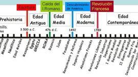 EIX CRONOLÒGIC timeline
