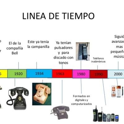 """""""La evolución de los teléfonos móviles"""" timeline"""